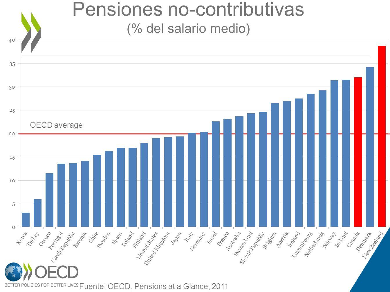 Pensiones no-contributivas (% del salario medio)