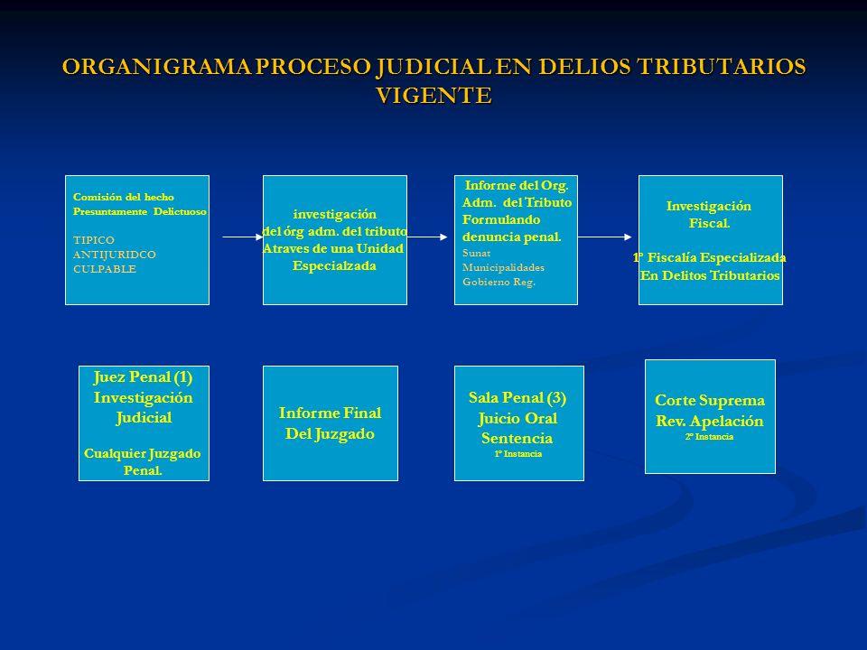 ORGANIGRAMA PROCESO JUDICIAL EN DELIOS TRIBUTARIOS VIGENTE