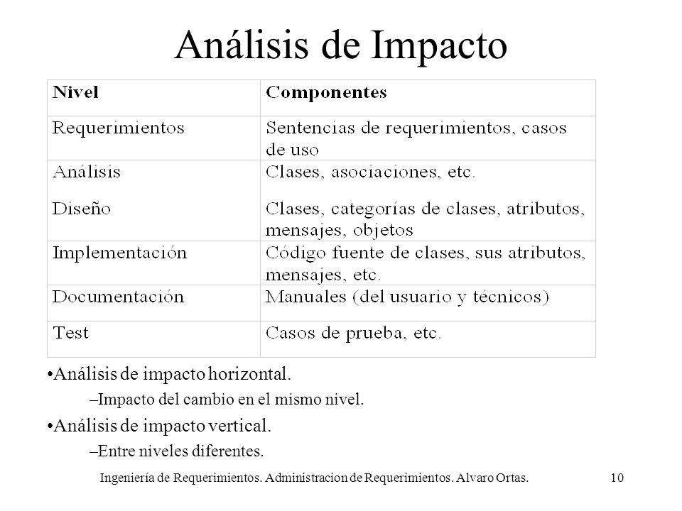 Análisis de Impacto Análisis de impacto horizontal.