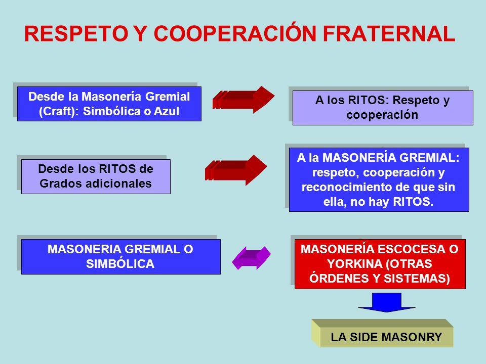 RESPETO Y COOPERACIÓN FRATERNAL