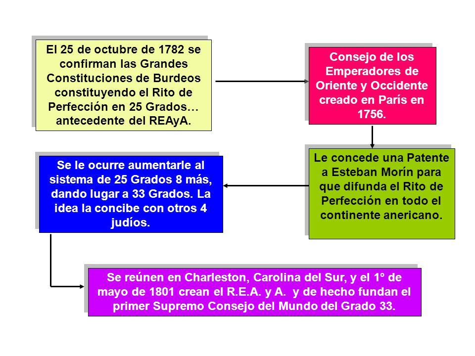 El 25 de octubre de 1782 se confirman las Grandes Constituciones de Burdeos constituyendo el Rito de Perfección en 25 Grados… antecedente del REAyA.
