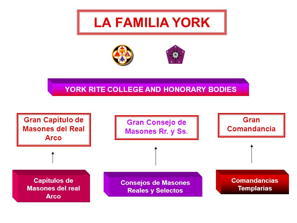 LA FAMILIA YORK YORK RITE COLLEGE AND HONORARY BODIES