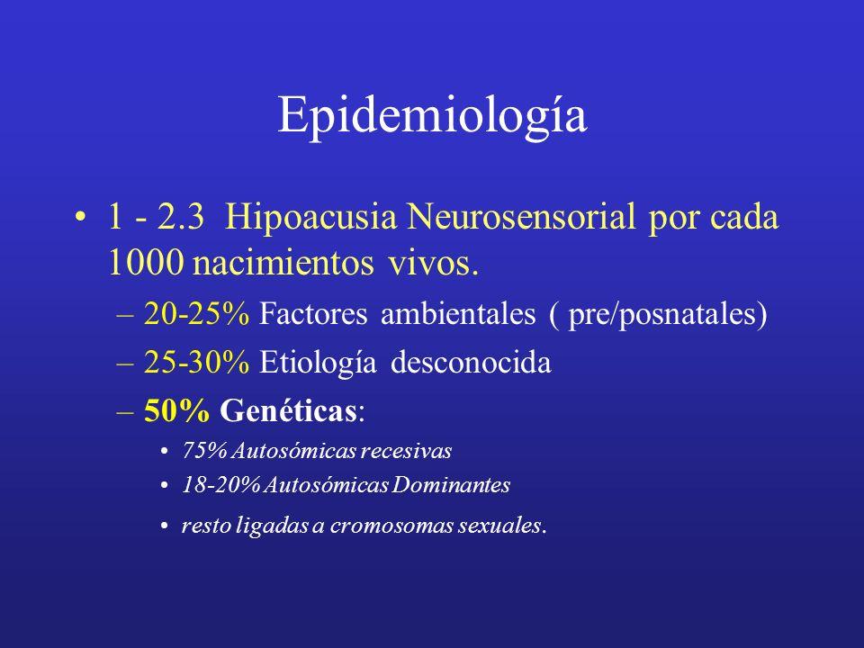 Epidemiología 1 - 2.3 Hipoacusia Neurosensorial por cada 1000 nacimientos vivos. 20-25% Factores ambientales ( pre/posnatales)