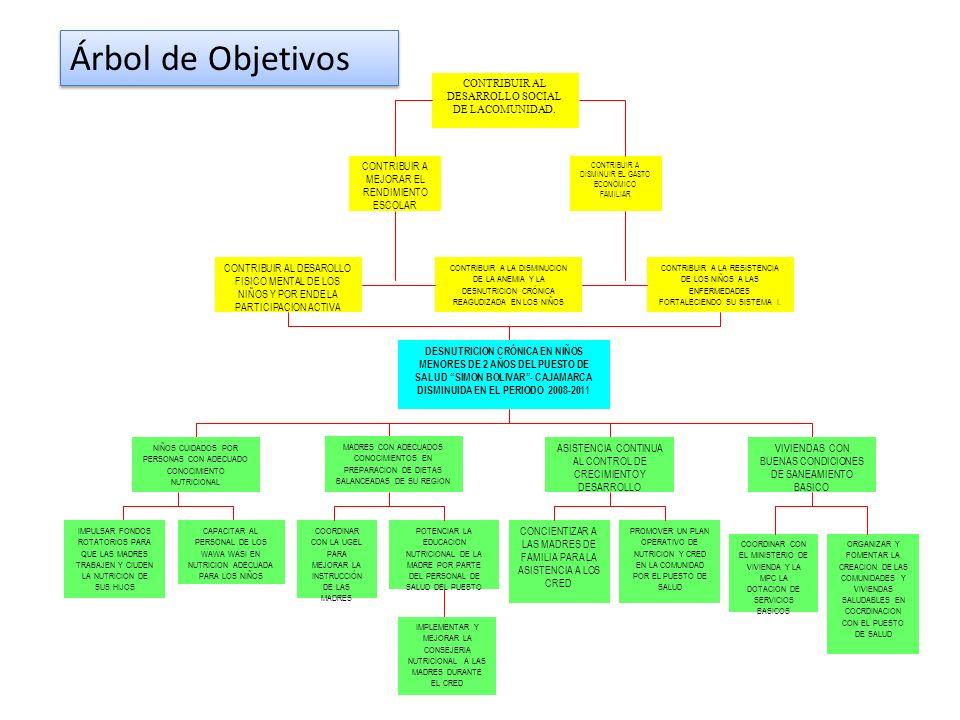 Árbol de Objetivos CONTRIBUIR AL DESARROLLO SOCIAL DE LACOMUNIDAD.
