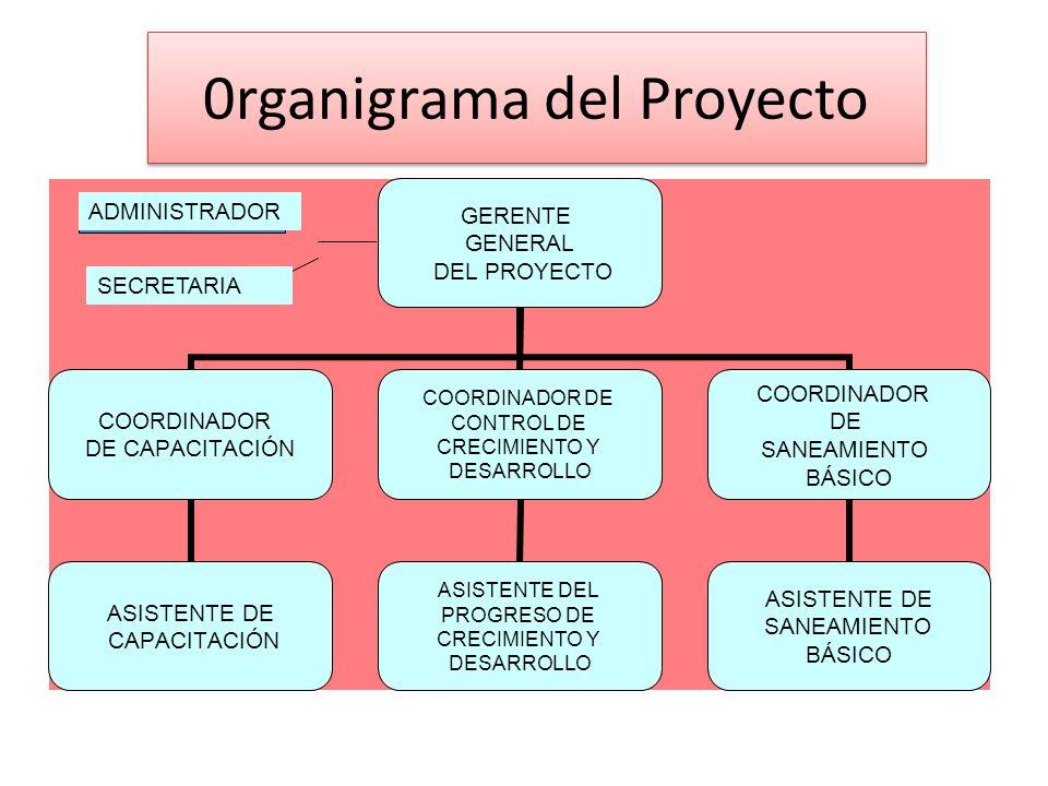 0rganigrama del Proyecto