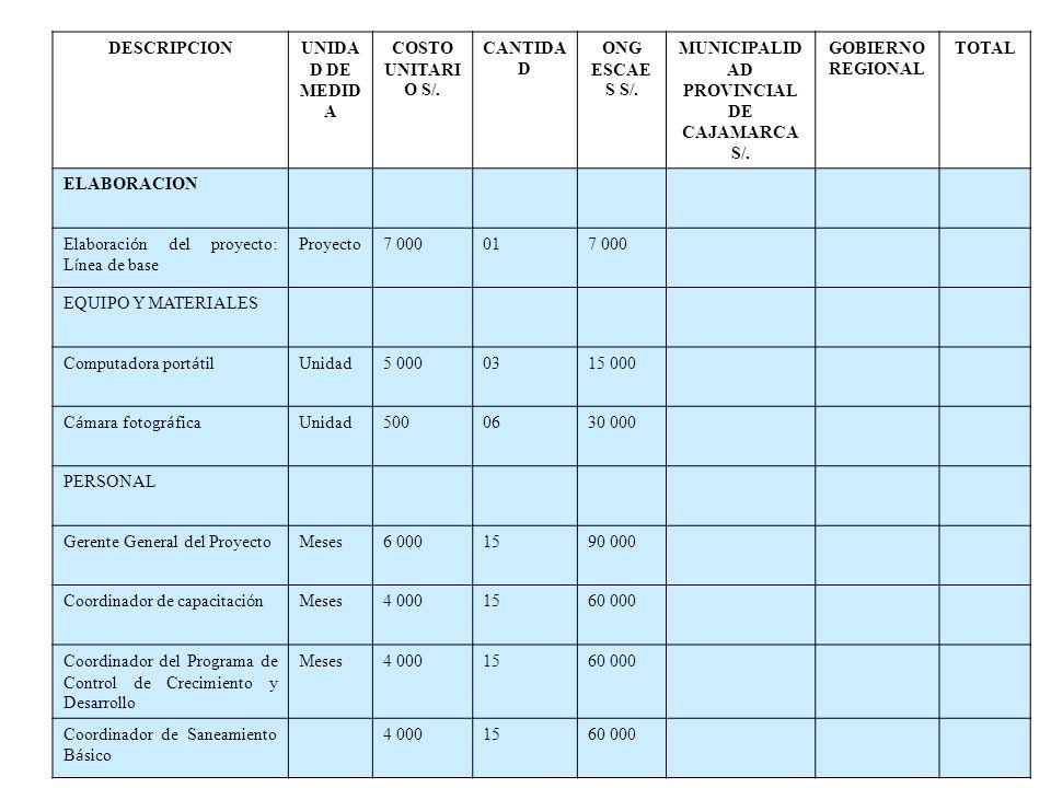 MUNICIPALIDAD PROVINCIAL DE CAJAMARCA S/.