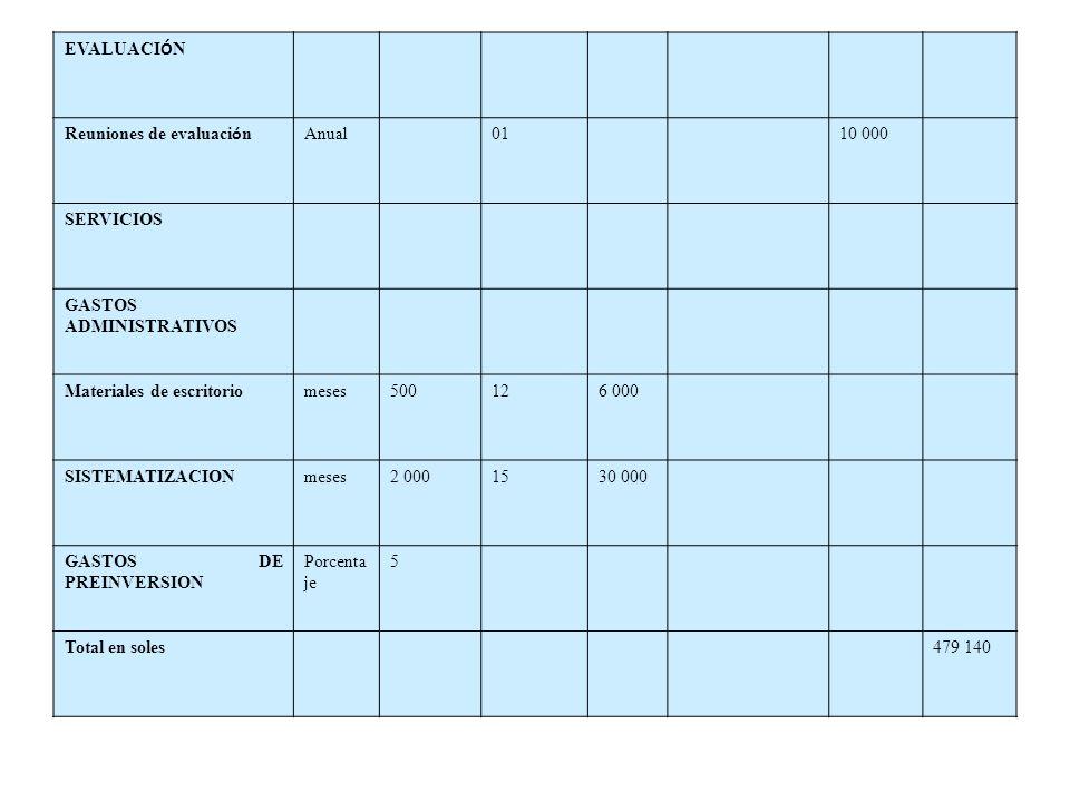 EVALUACIÓN Reuniones de evaluación. Anual. 01. 10 000. SERVICIOS. GASTOS ADMINISTRATIVOS. Materiales de escritorio.