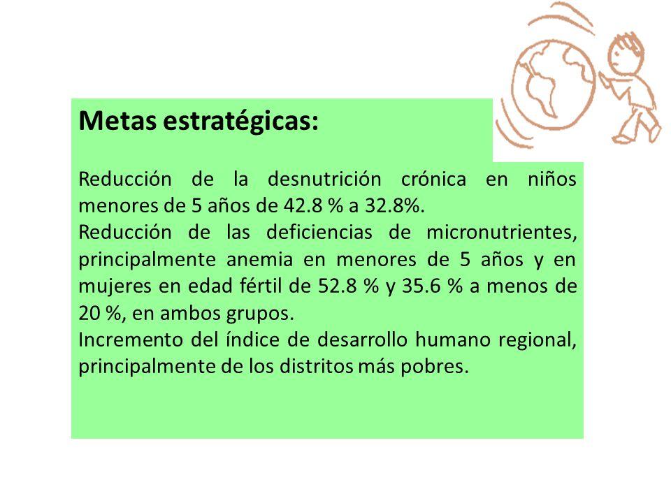 Metas estratégicas: Reducción de la desnutrición crónica en niños menores de 5 años de 42.8 % a 32.8%.