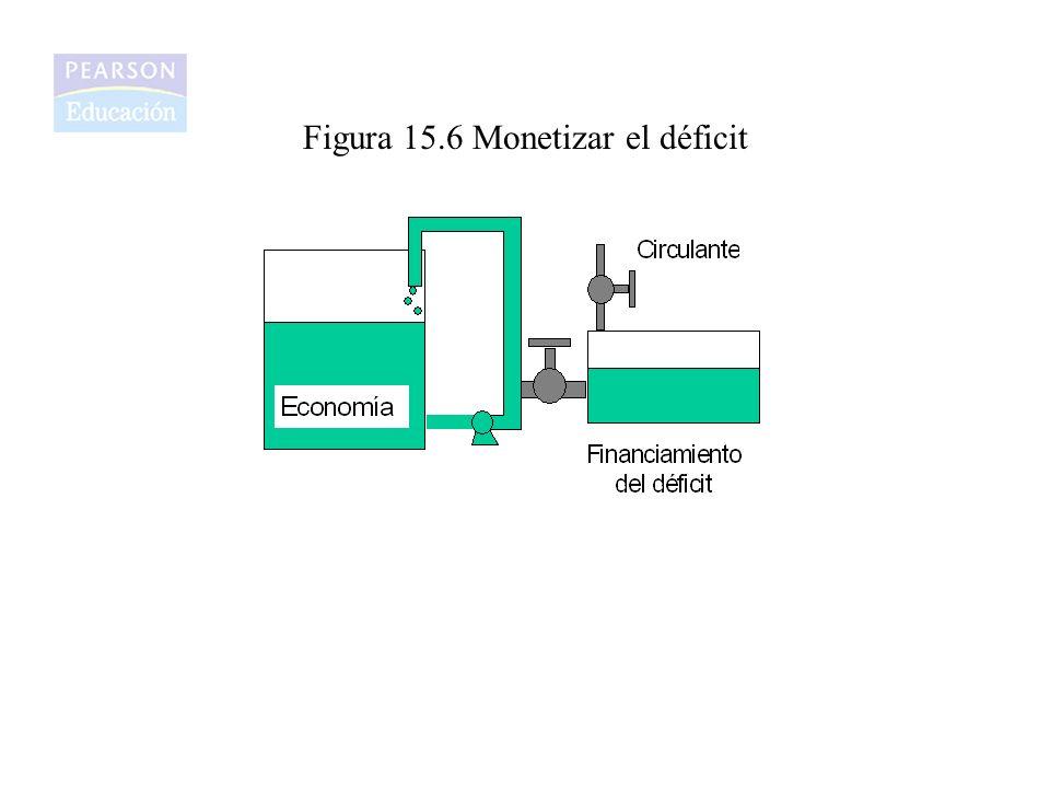 Figura 15.6 Monetizar el déficit