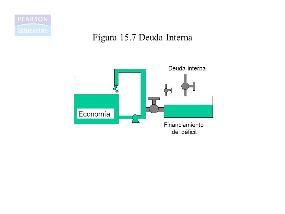 Figura 15.7 Deuda Interna Economía Deuda interna Financiamiento