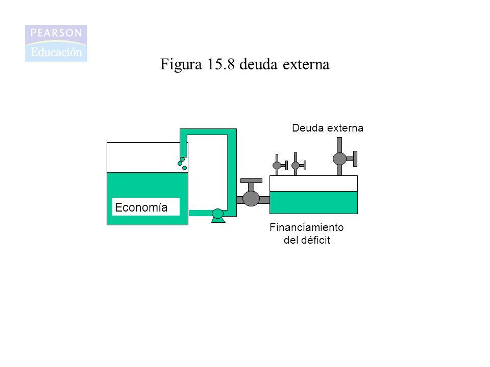 Figura 15.8 deuda externa Economía Deuda externa Financiamiento