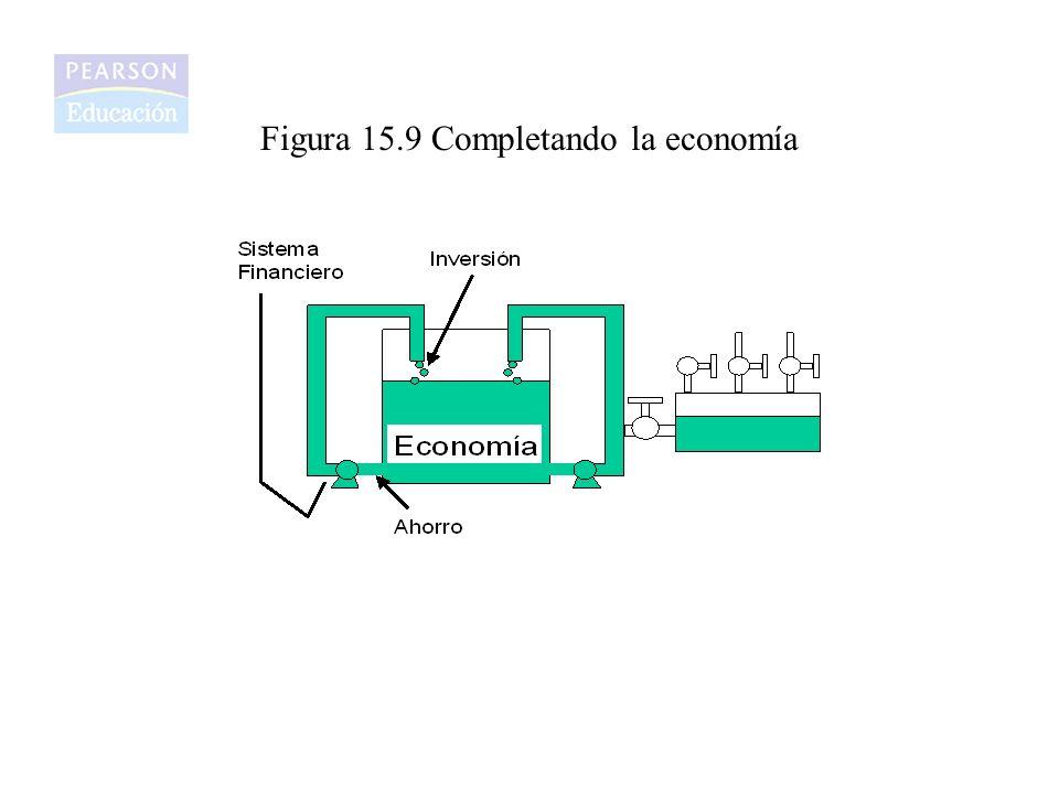 Figura 15.9 Completando la economía