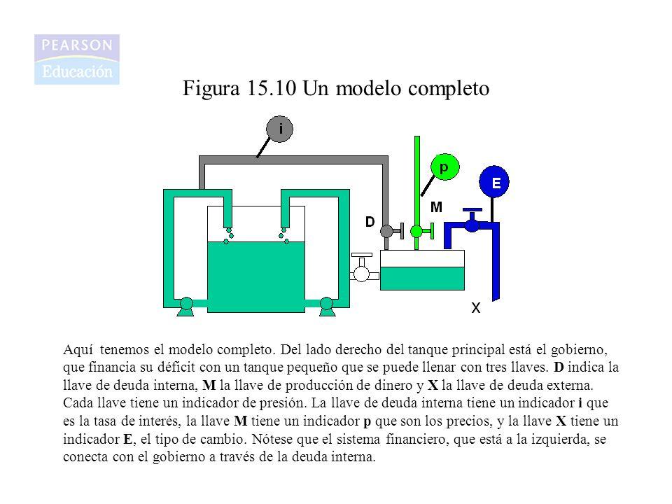 Figura 15.10 Un modelo completo