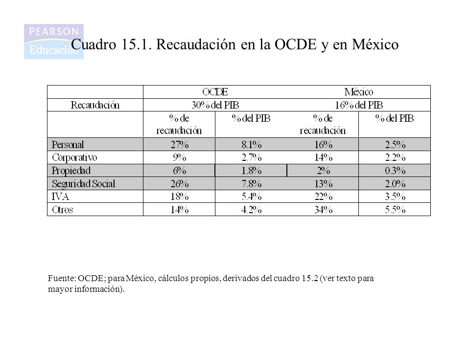 Cuadro 15.1. Recaudación en la OCDE y en México