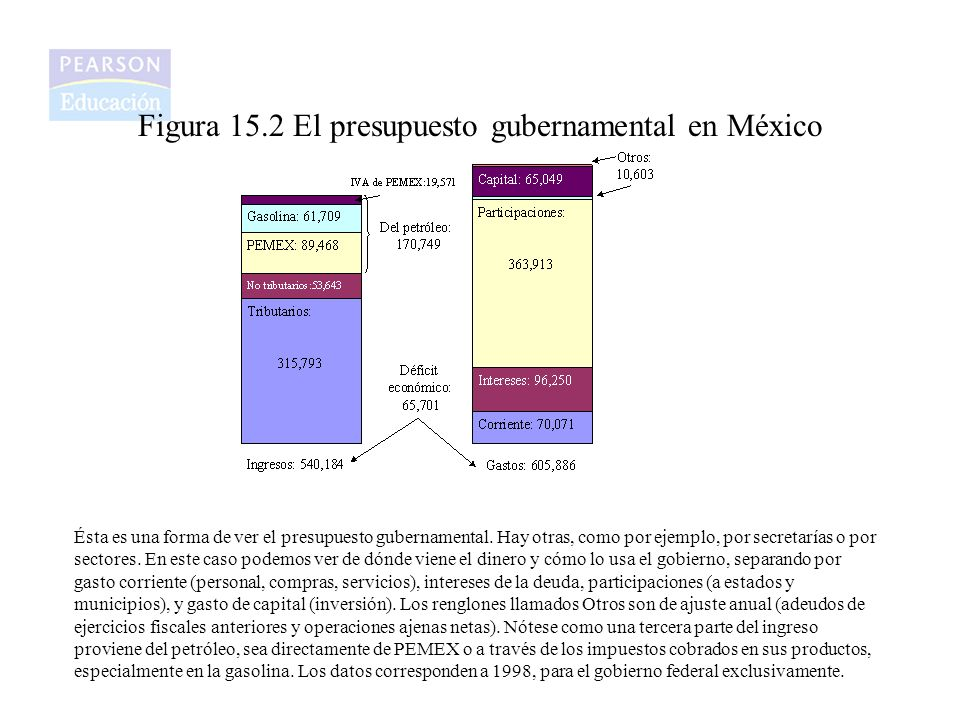 Figura 15.2 El presupuesto gubernamental en México