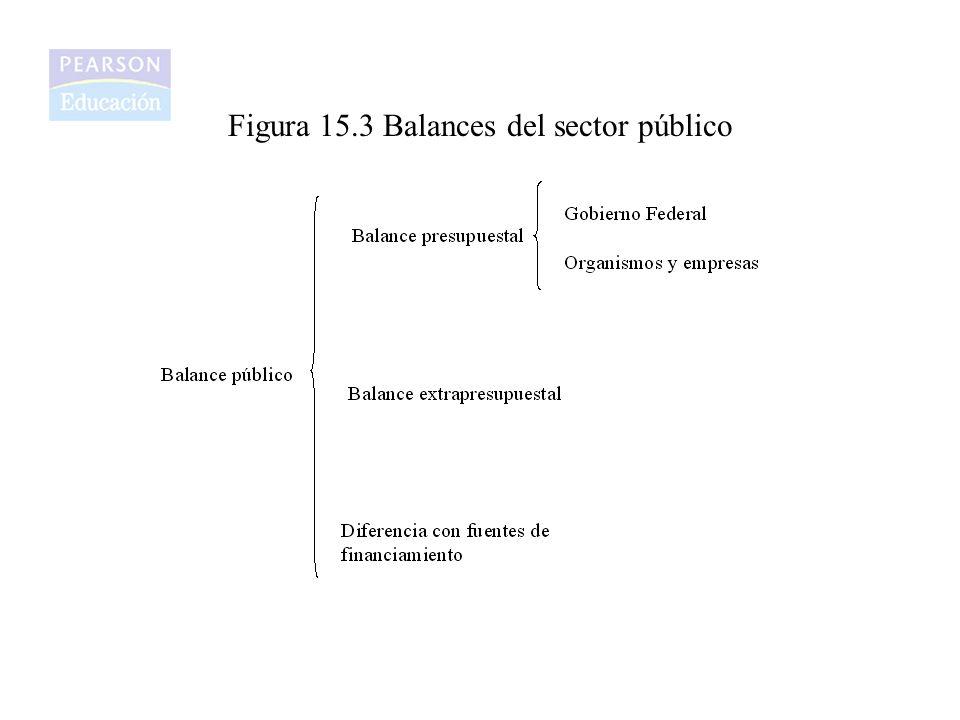 Figura 15.3 Balances del sector público