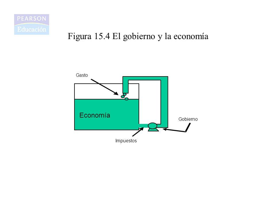 Figura 15.4 El gobierno y la economía