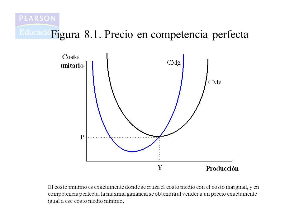 Figura 8.1. Precio en competencia perfecta