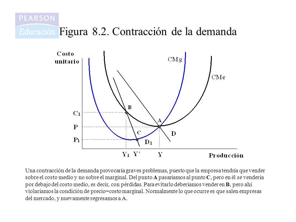 Figura 8.2. Contracción de la demanda
