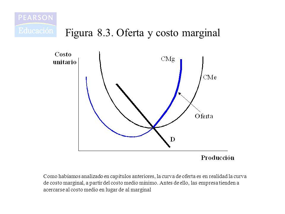 Figura 8.3. Oferta y costo marginal