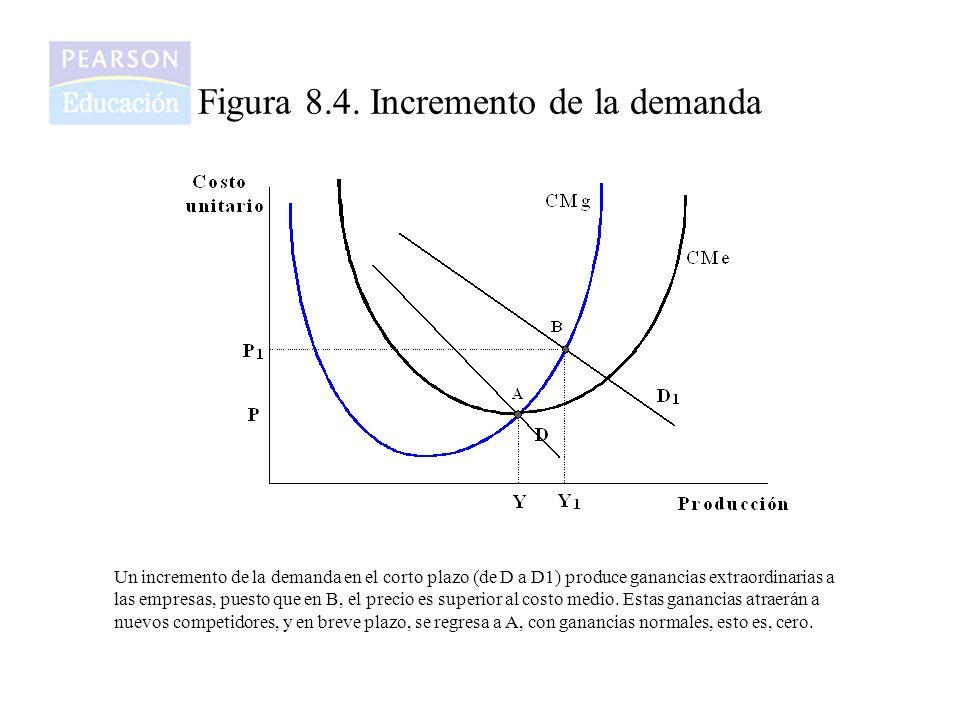 Figura 8.4. Incremento de la demanda