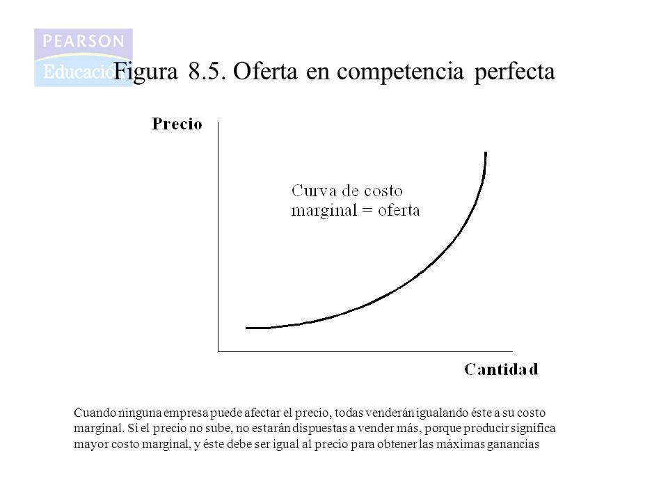 Figura 8.5. Oferta en competencia perfecta