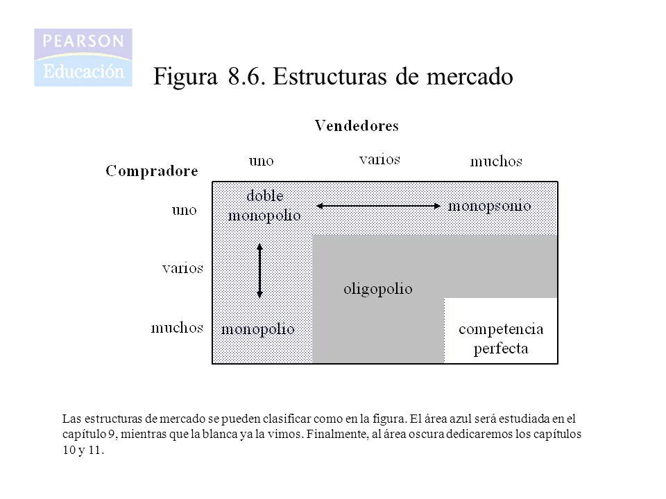 Figura 8.6. Estructuras de mercado