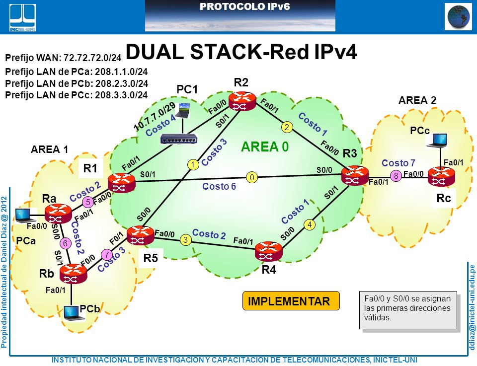 DUAL STACK-Red IPv4 AREA 0 R2 R3 R1 Ra Rc R5 R4 Rb PC1 IMPLEMENTAR