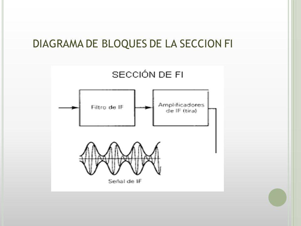 DIAGRAMA DE BLOQUES DE LA SECCION FI