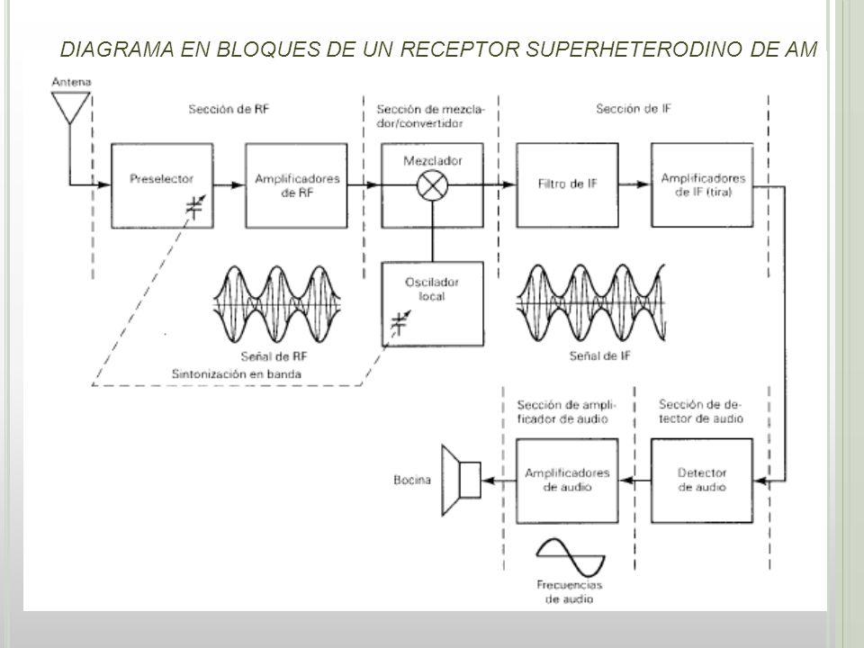 DIAGRAMA EN BLOQUES DE UN RECEPTOR SUPERHETERODINO DE AM