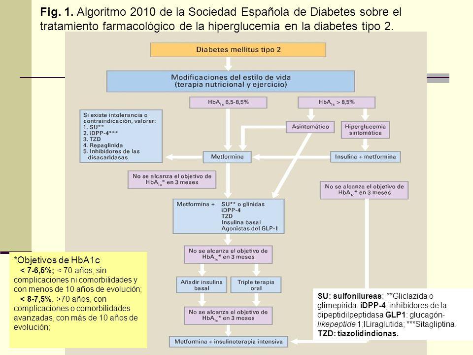 Fig. 1. Algoritmo 2010 de la Sociedad Española de Diabetes sobre el tratamiento farmacológico de la hiperglucemia en la diabetes tipo 2.