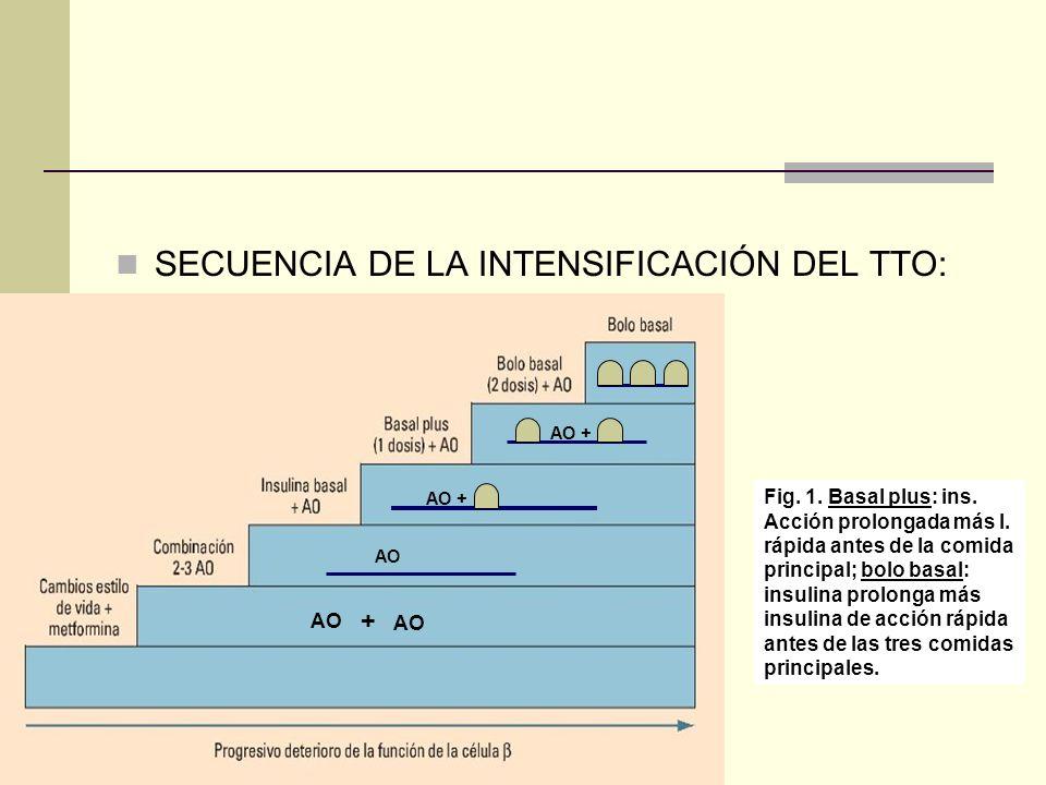 SECUENCIA DE LA INTENSIFICACIÓN DEL TTO: