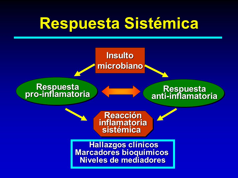 Respuesta Sistémica Insulto microbiano Respuesta pro-inflamatoria