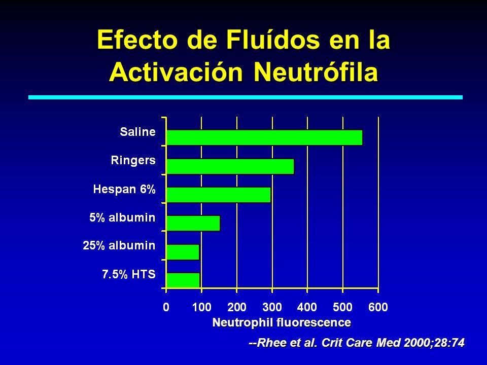 Efecto de Fluídos en la Activación Neutrófila