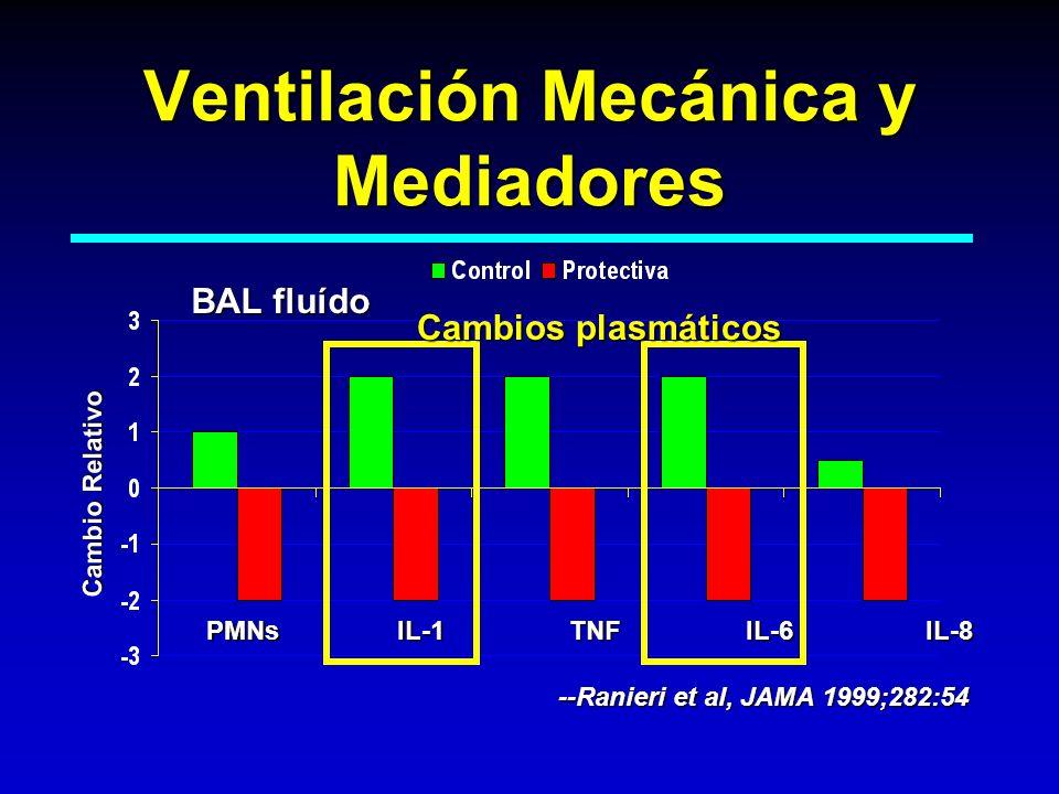 Ventilación Mecánica y Mediadores