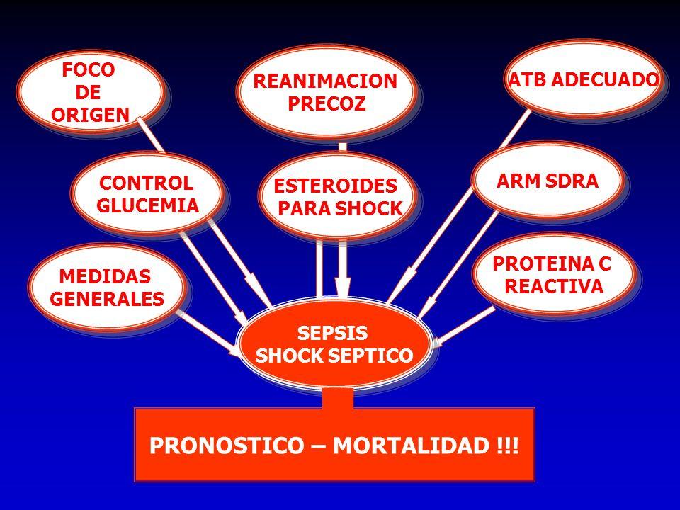 PRONOSTICO – MORTALIDAD !!!