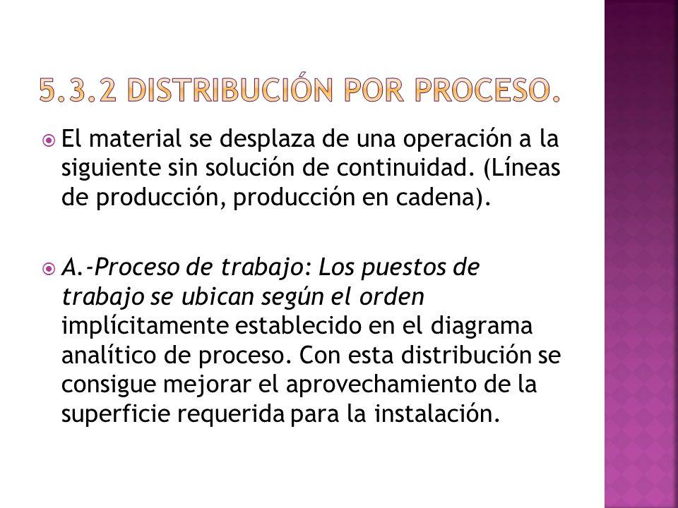 5.3.2 Distribución por proceso.