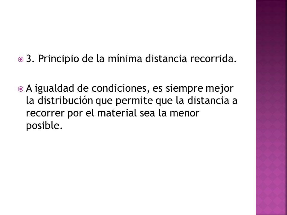 3. Principio de la mínima distancia recorrida.