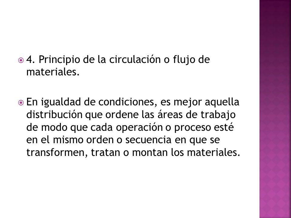 4. Principio de la circulación o flujo de materiales.
