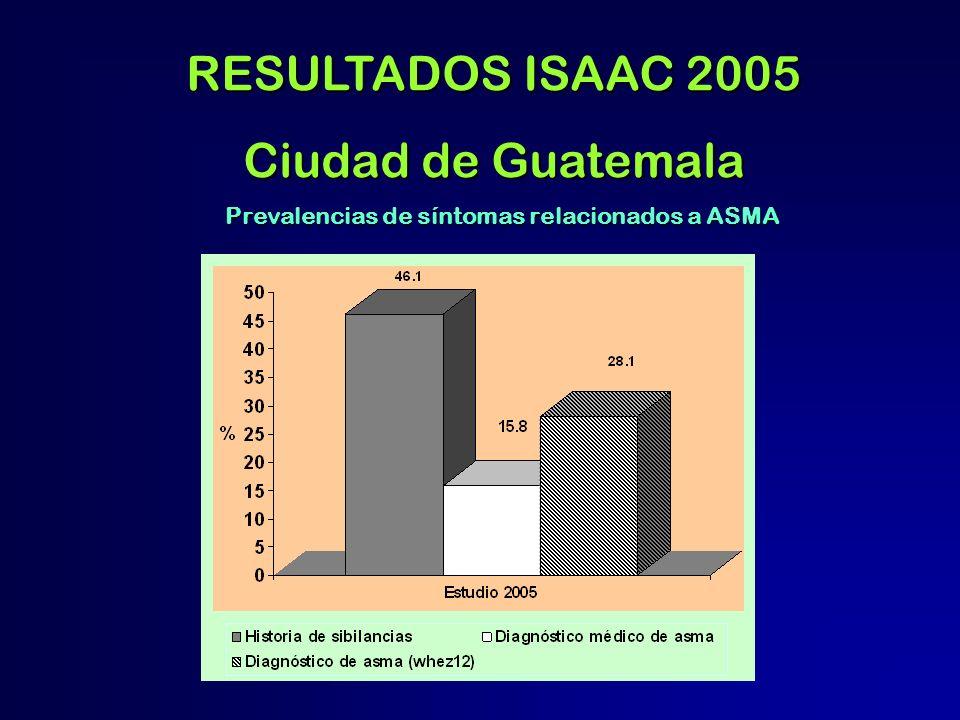 Prevalencias de síntomas relacionados a ASMA