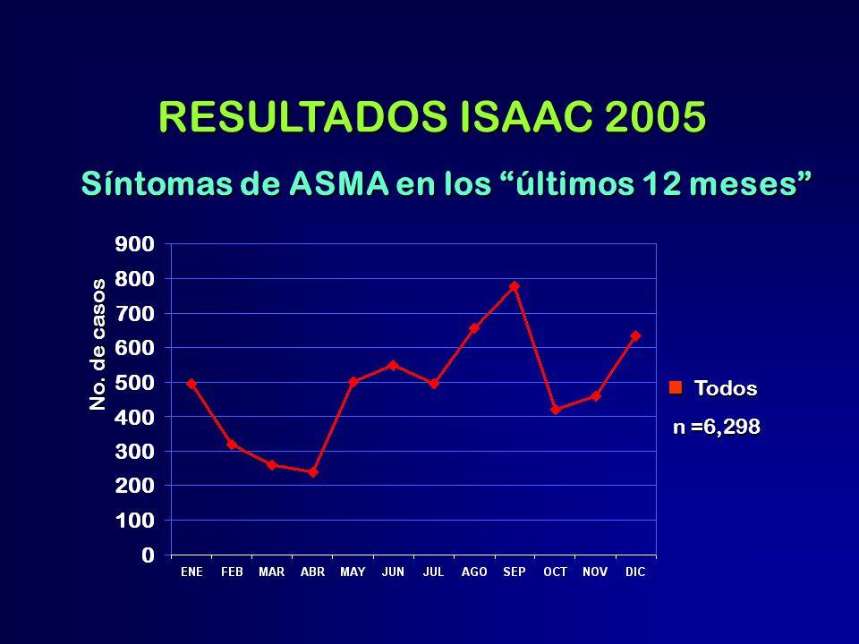 RESULTADOS ISAAC 2005 Síntomas de ASMA en los últimos 12 meses