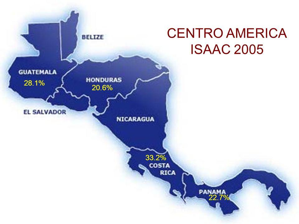 CENTRO AMERICA ISAAC 2005 28.1% 20.6% 33.2% 22.7%