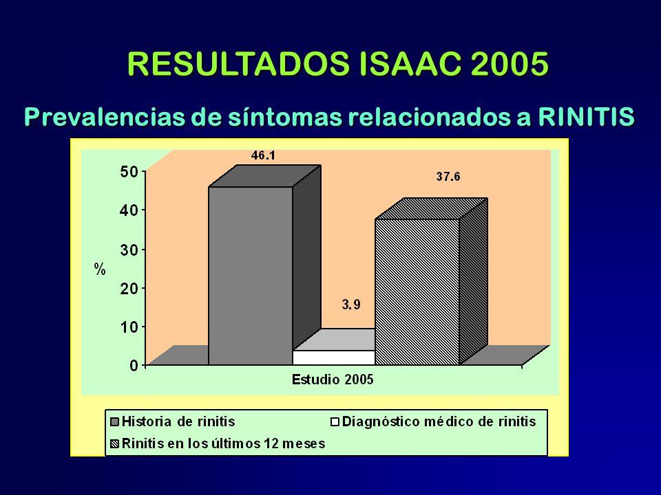 RESULTADOS ISAAC 2005 Prevalencias de síntomas relacionados a RINITIS