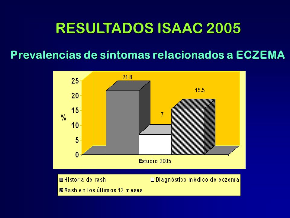 RESULTADOS ISAAC 2005 Prevalencias de síntomas relacionados a ECZEMA