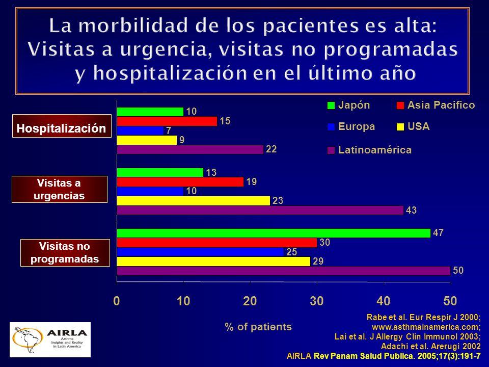 La morbilidad de los pacientes es alta: Visitas a urgencia, visitas no programadas y hospitalización en el último año
