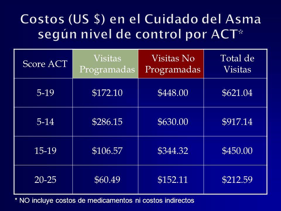 Costos (US $) en el Cuidado del Asma según nivel de control por ACT*