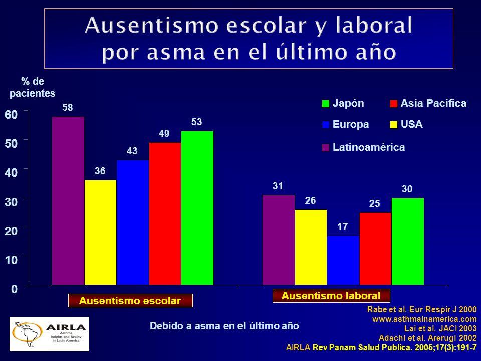 Ausentismo escolar y laboral por asma en el último año