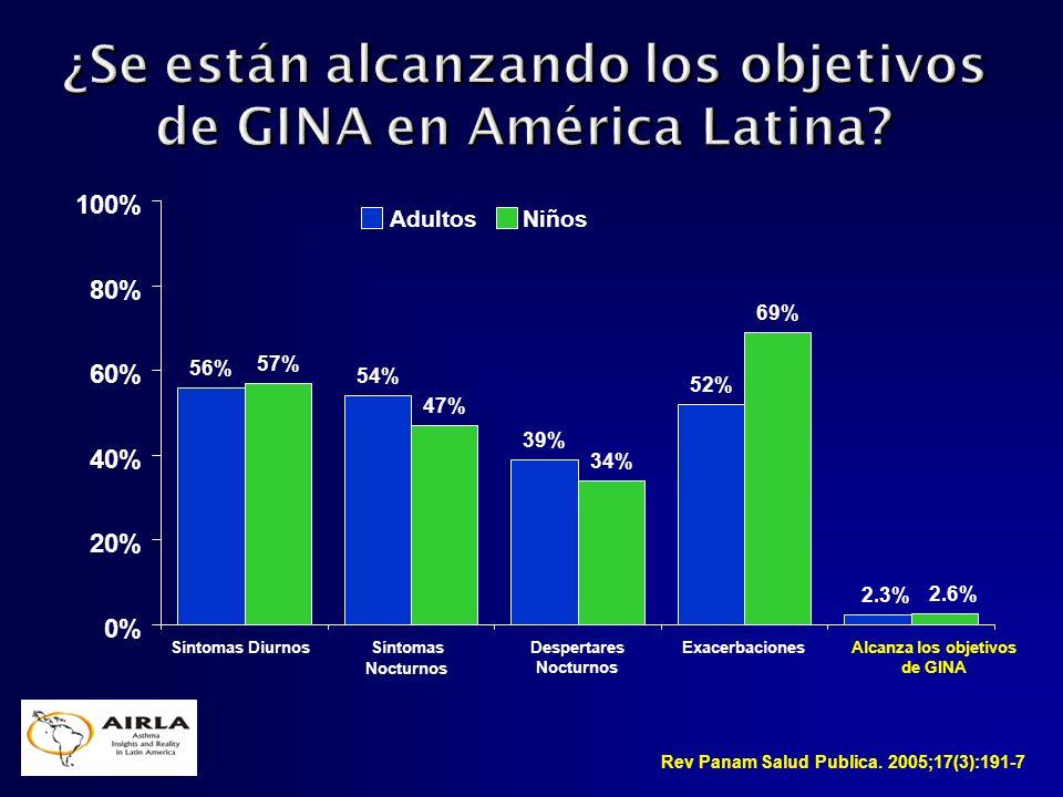 ¿Se están alcanzando los objetivos de GINA en América Latina
