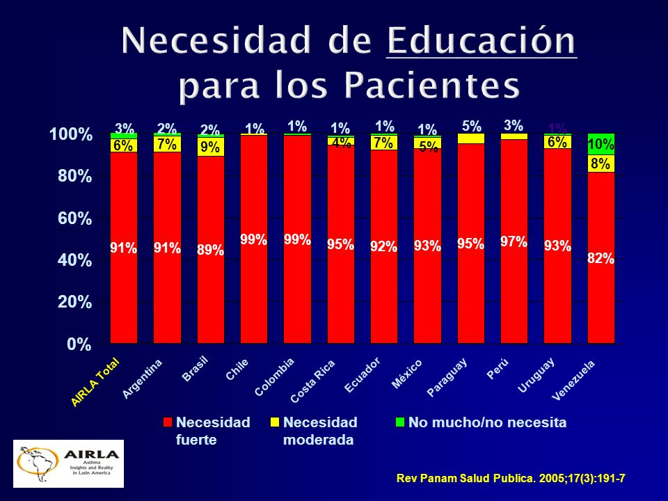 Necesidad de Educación para los Pacientes