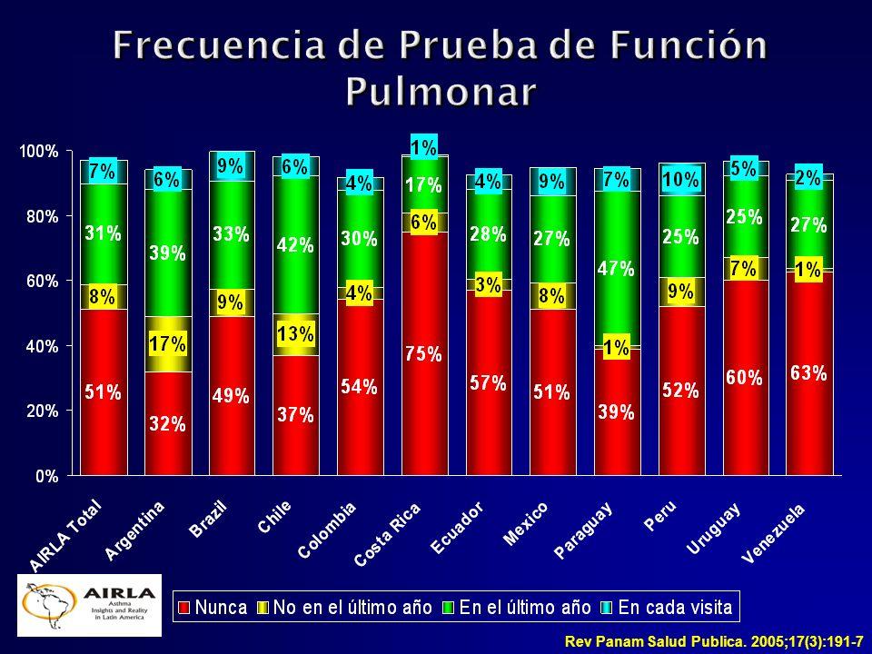 Frecuencia de Prueba de Función Pulmonar